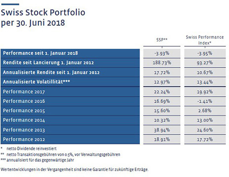 Swiss Stock Portfolio (SSP)